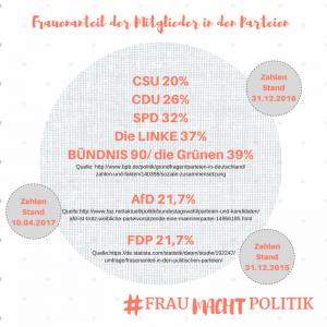 Statistik-Frauenanteil-Parteien